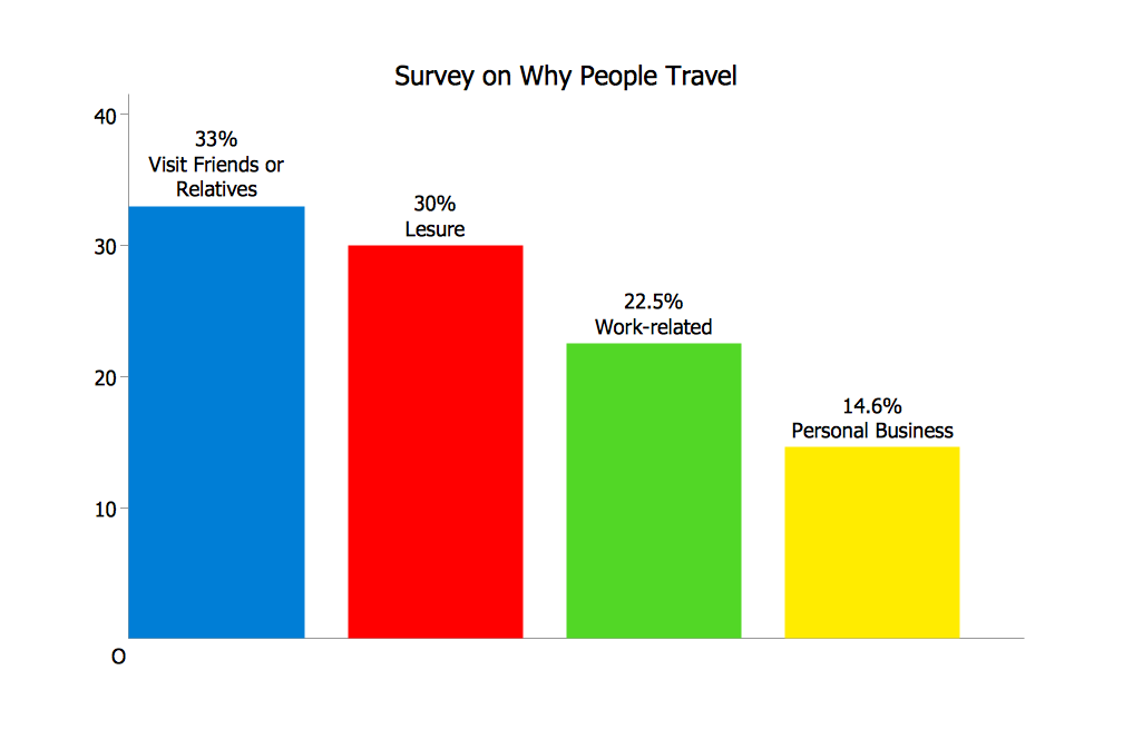 Survey On Why People Travel Graphs And Charts Bar
