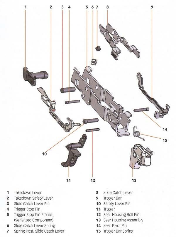 sig sauer p320 - parts diagram - modular handgun system