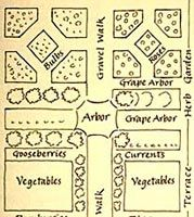The Garden Plan Of Colonial Williamsburg, In Virginia. Boxwood Plants Were  Used To Define Each Area Of The Small Garden Behind Each Early Virginia Home