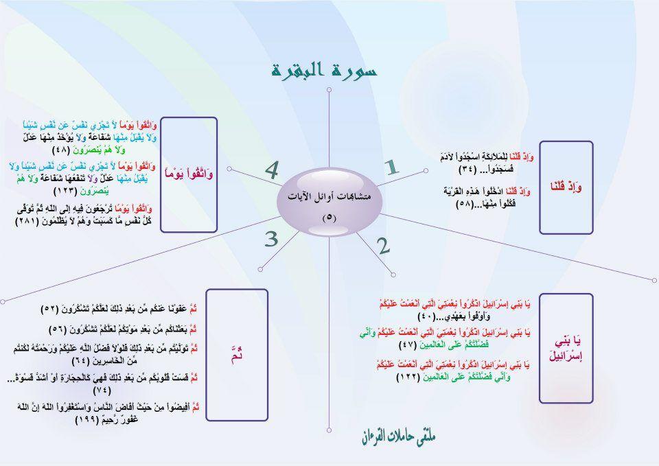متشابهات سورة البقرة مع نفسها متشابهات اوائل الايات 5 Quran Karim Holy Quran Quran