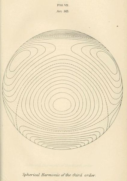 Image from A Treatise on Electricity and Magnetism (1873), by James Clark Maxwell
