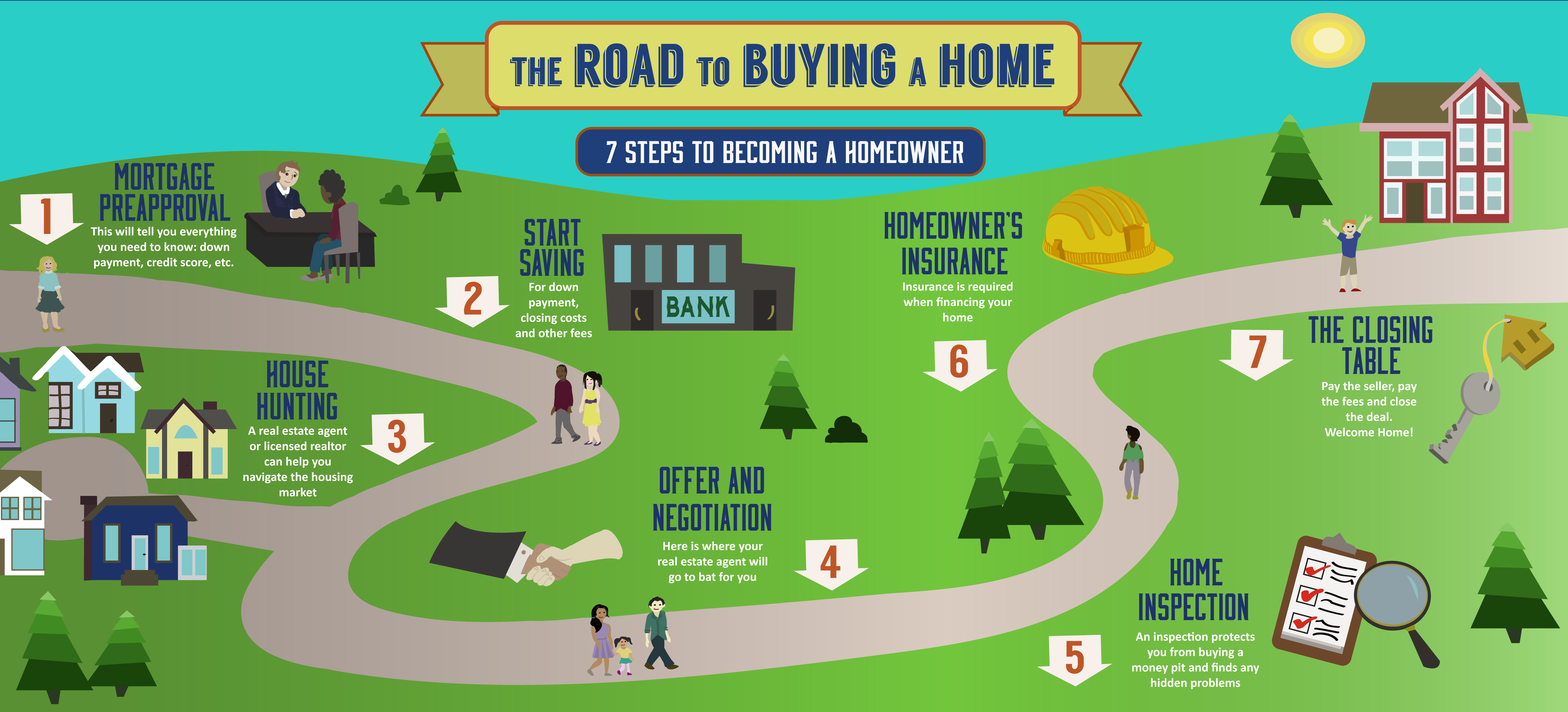 First Time Buyer What You Need To Know Before Buying A House Buying Your First Home Home Buying Home Buying Process