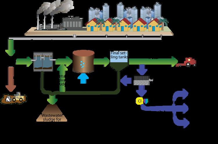 056gr Biologikoi Ka8arismoi Ypoxrewseis Periodikwn Analysewn Sta Epe3ergasmena Nera Kai Thn Paragw Wastewater Treatment Plant Wastewater Treatment Wastewater