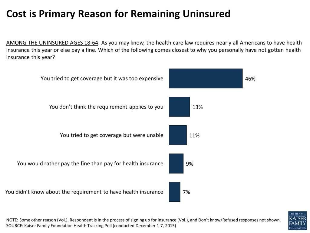 Why Do You Not Have Health Coverage Health Health Care Health