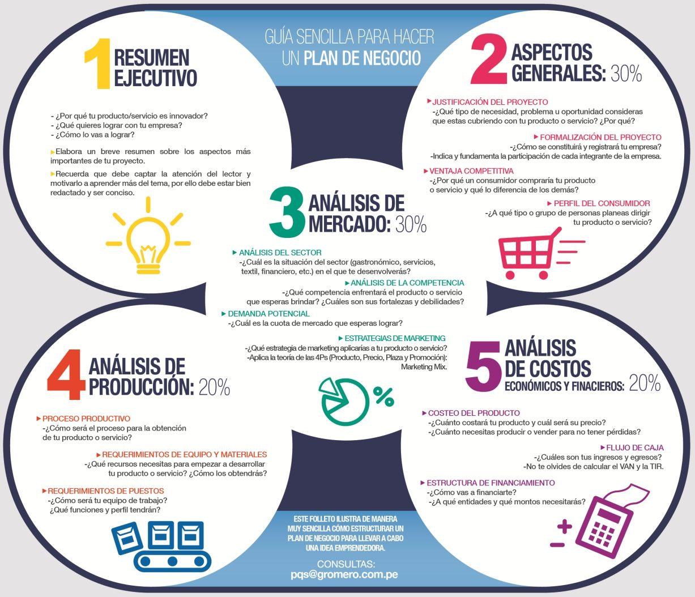 Pasos en un Plan de Negocios Marketing Empresarial, Emprendimiento,  Ingeniería Industrial, Crear Empresa