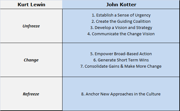 kotter and cohen s model of change Buy the heart of change: real-life stories of how people change their organizations by john p kotter, dan s cohen (isbn: 9781422187333) from amazon's book store.