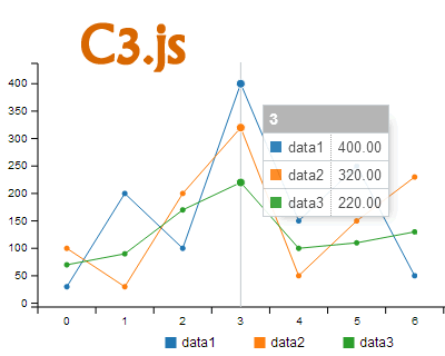 C3 js – D3 Based Reusable Chart Library | diagram plugin | Chart
