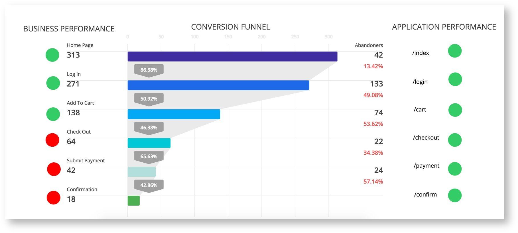 Image Result For Funnel Dashboard