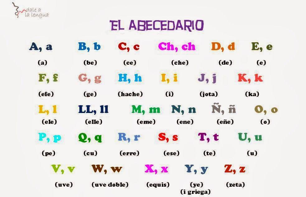 Dale a la Lengua. Español para extranjeros: Las letras en español ...