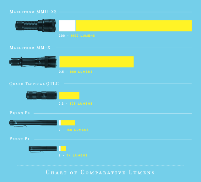 The chart above compares the maximum and minimum lumen output for