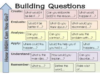 Higher order thinking questions | Recursos para la clase ...