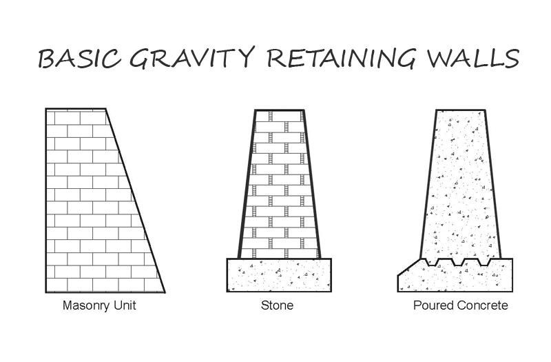 Basic Gravity Retaining Walls Types