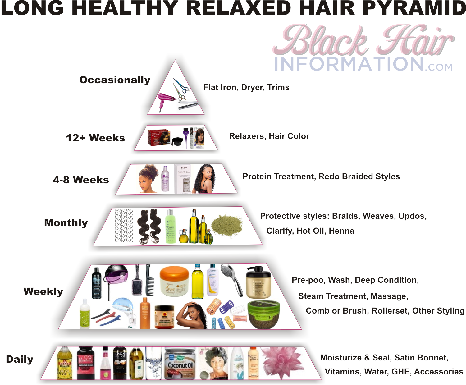 Long Healthy Relaxed Hair Pyramid A Regimen At A Glance