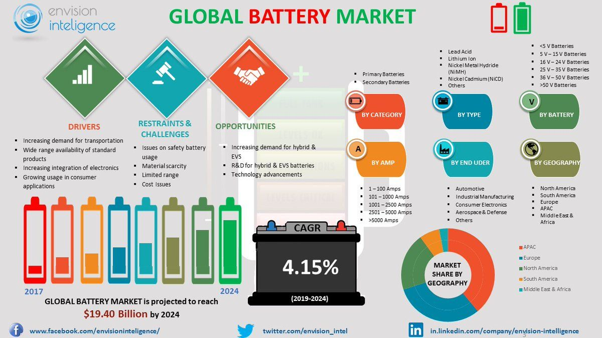 Global Battery market Size, Outlook, Trends and