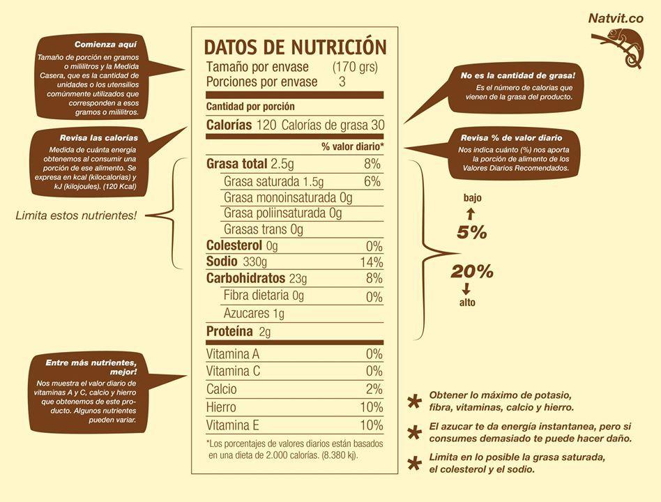 etiquetado nutricional | Industria láctea | Pinterest | Nutricional ...