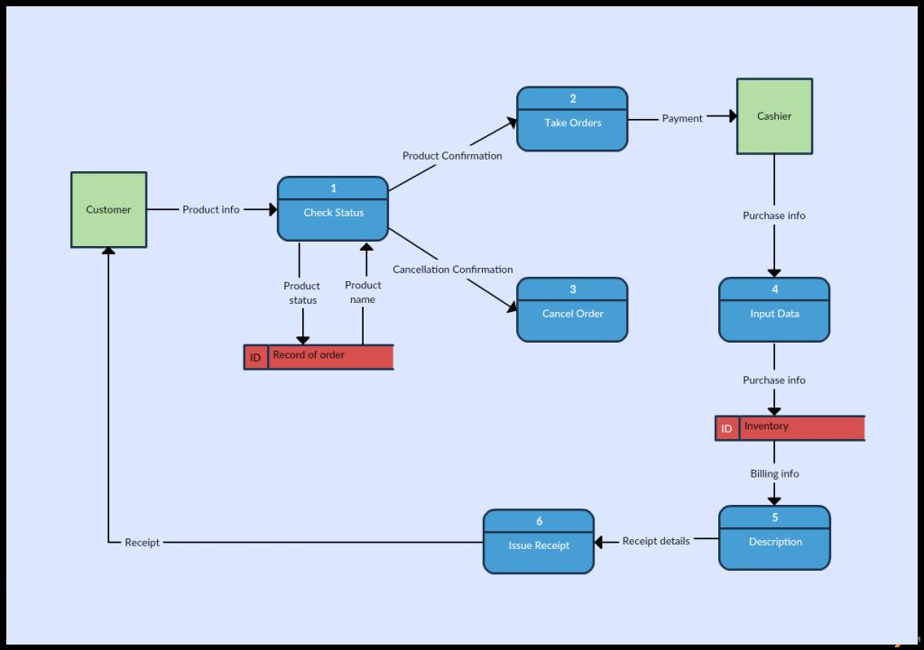Data Flow Diagram Templates To Map Data Flows Creately Blog Data Flow Diagram Flow Diagram Example Diagram
