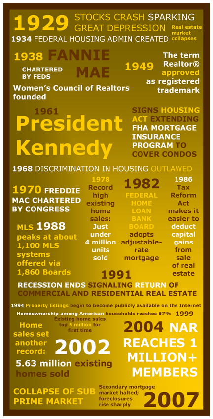 A History Of Real Estate Infographic Real Estate Infographic Real Estate Articles Real Estate