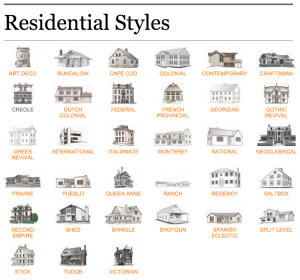 Architectural Styles Home Architecture Styles Architecture Fashion House Architecture Styles