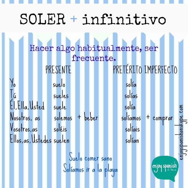 SOLER + infinitivo | TIEMPOS VERBALES | Pinterest | Gramática ...