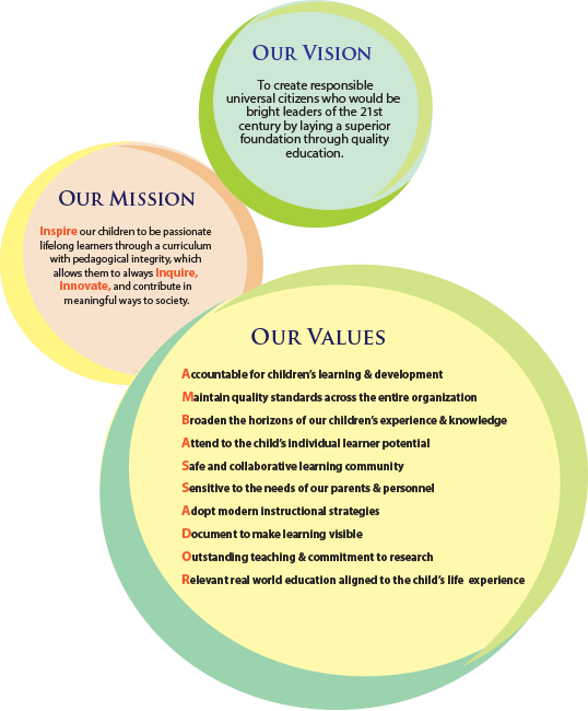 Mission And Vision Of Ambassador Kg And School Dubai Mission Statement For School Vision And Mission Statement Mission