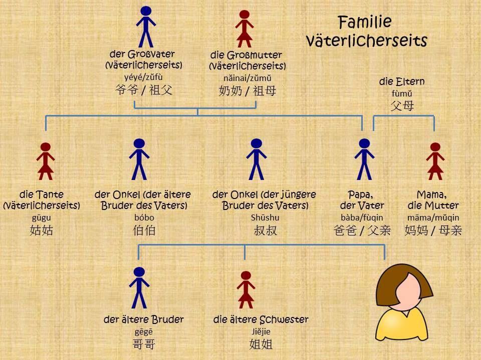 Chinesisch lernen mit Spaß - Verwandtschaftsgrade väterlicherseits ...