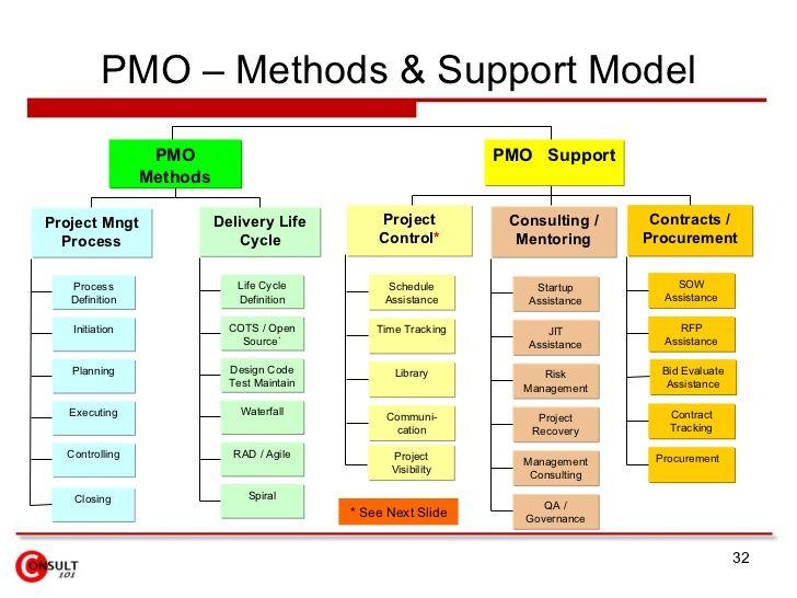 pmo  u2013 methods  u0026 support model pmo pmo support