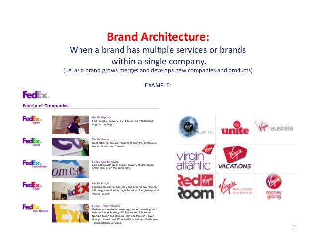 Brand Architecture   Google Search