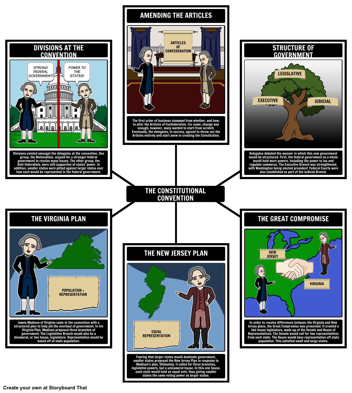History Of Federalism Constitutional Convention Spider Map Have - Create a us map graph