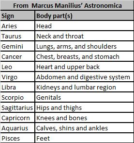 Signs body parts   astrology   Zodiac sign tattoos, Zodiac