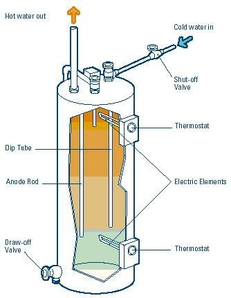 Water Heater 101 | Anatomy of a House | Pinterest