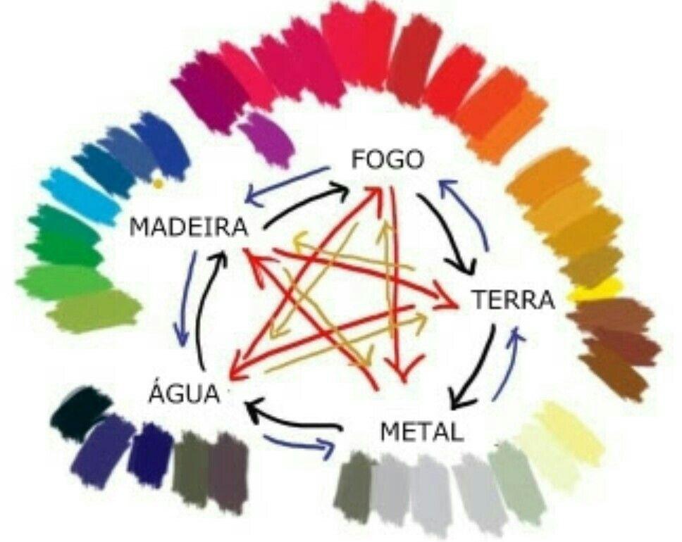 Colores del Feng Shui y sus elemientos