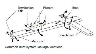 Pin By Diy Mobile Home Repair On Pinterest. Diagram Of Most Mon Air Leak Locations In Mobile Home Duct Workpage. Wiring. Double Wide Mobile Home Plumbing Schematic At Scoala.co