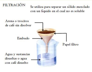 Biología Tercer Ciclo 4 Lección Métodos De Separación De Mezclas 4 Lección Métodos De Separación De Mezclas Separacion De Mezclas Filtracion Papel Filtro