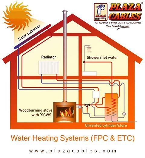 Solar Water Heaters Also Called Solar Domestic Hot Water Systems Can Be A Cost Effective Way To Gene Water Heating Systems House Heating Hydronic Heating