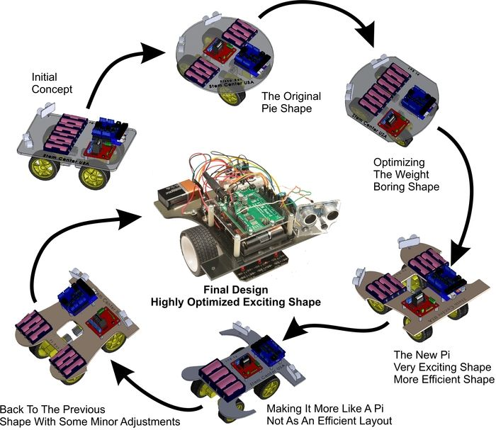 This Pi Bot Is Powered By An Atmega328 Mcu Educational Robots Gadgets And Gizmos Arduino