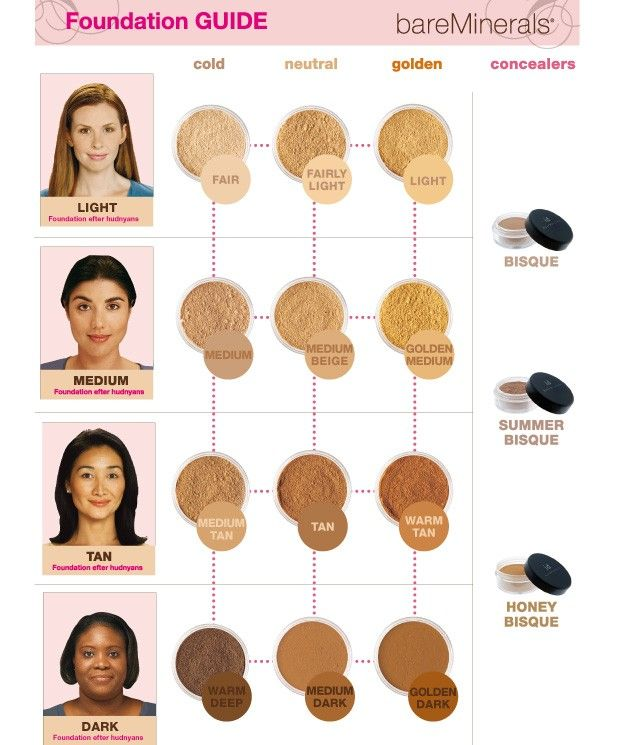 Very helpful bare minerals foundation guide i am medium to