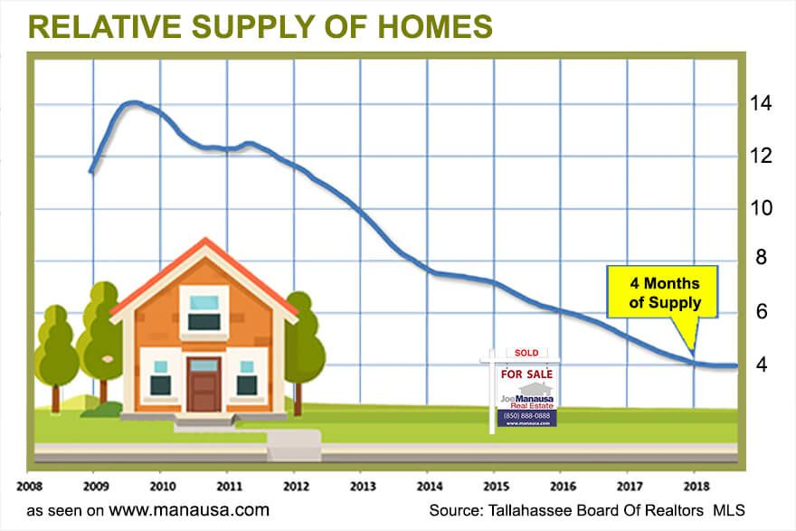 Is It Time To Redefine Housing Market Equilibrium Marketing Housing Market Tallahassee