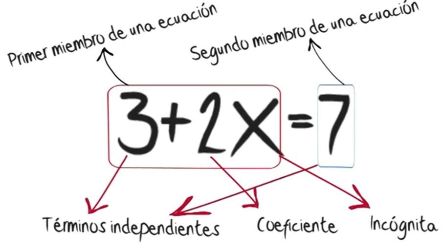 Qué Son Y Cómo Resolver Las Ecuaciones De Primer Grado Recursos Didácticos Ecuaciones Primeros Grados Como Resolver Ecuaciones
