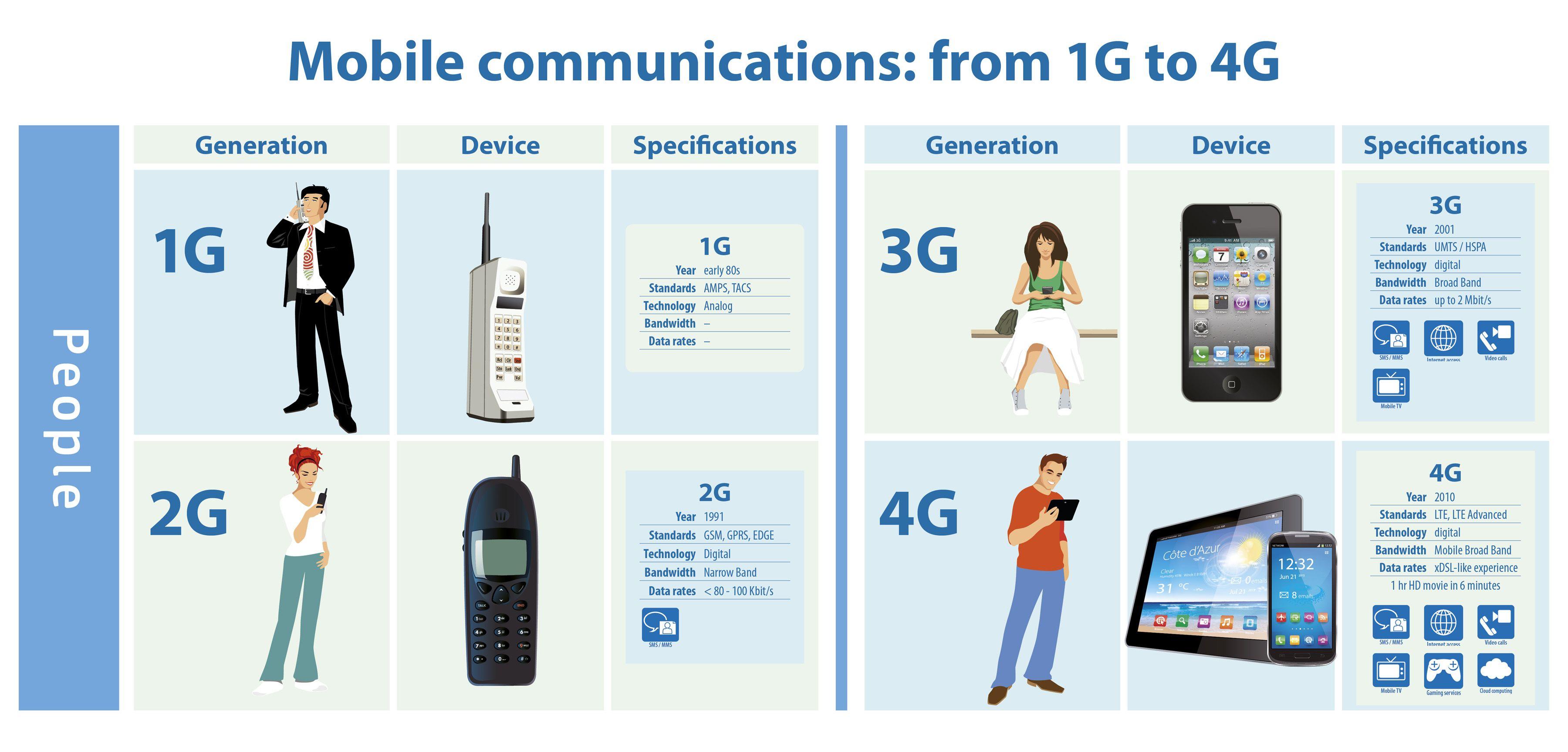 mobile communication advanceme...