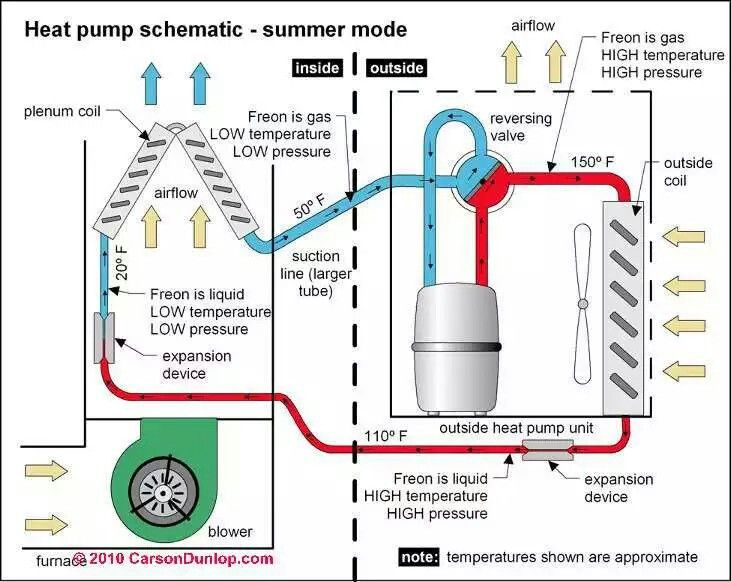 Pin By Sunny On Mechanical Engineering Refrigeration And Air Conditioning Heat Pump Air Conditioner Repair
