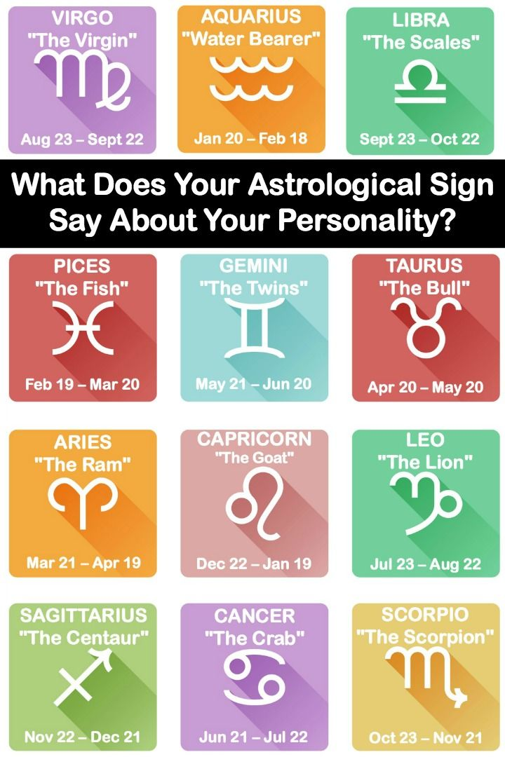 What Does Your Astrological Sign Say About Your Personality Astrology Signs Leo And Aquarius Sayings