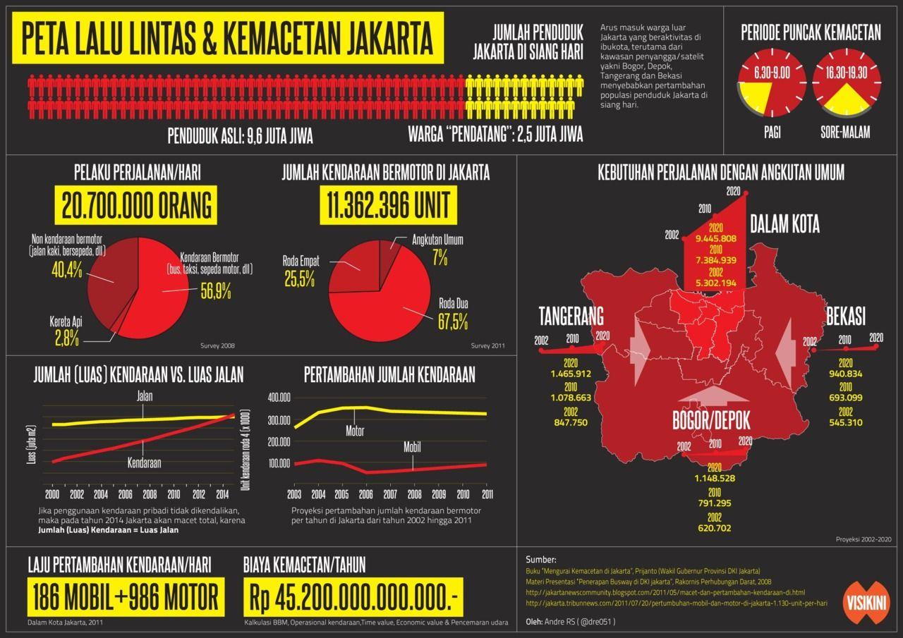 Infografik Peta Lalu Lintas Kemacetan Jakarta Indonesian