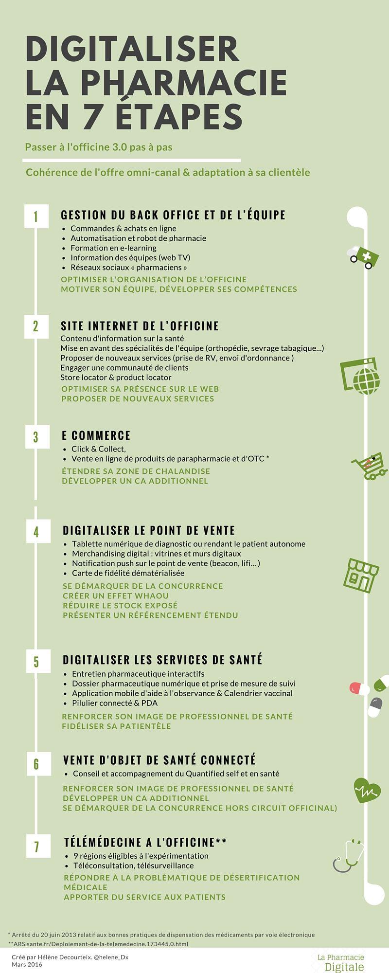 Infographie Les 7 Etapes Du Digital A L Officine Pharmacie