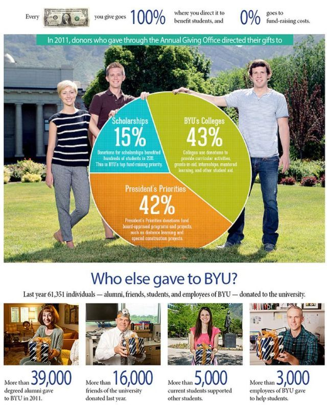 Fundraising Infographic Who Gave To Byu Fundraising Capital Campaign Nonprofit Management
