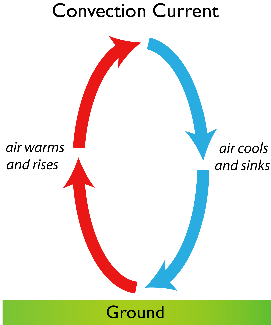 Convection Current The Circular Current Of Air Caused By Difference In Air Density Resulting