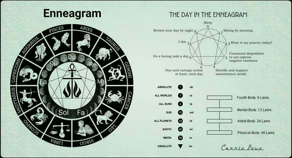 The Enneagram Is A Universal Symbol All Knowledge Can Be Included