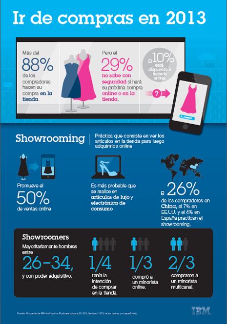 Un estudio de IBM revela que el 50 de las compras online