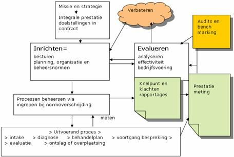 bedrijfsplan zorg procesmanagement zorgsector   kwaliteit van z  integreren