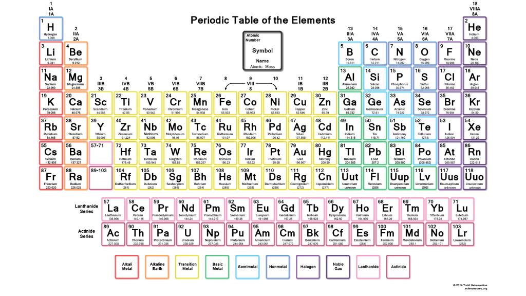 Color Printable Periodic Table Neon Theme Periodic