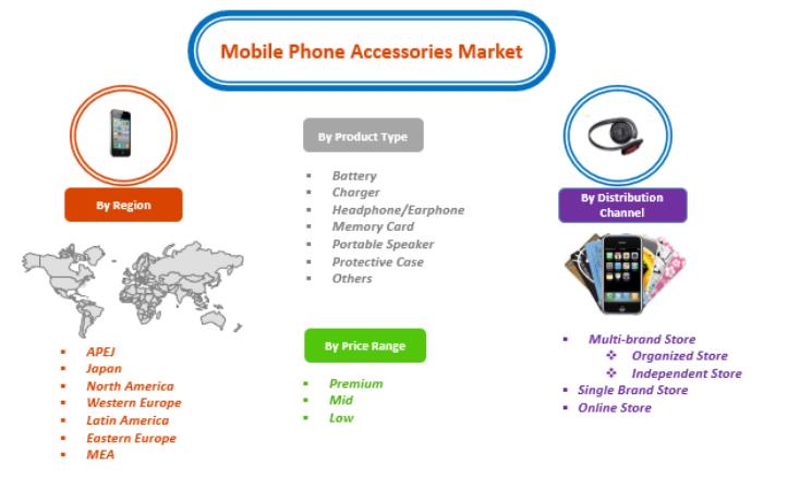 Mobile Phone Accessories Market  Marketing